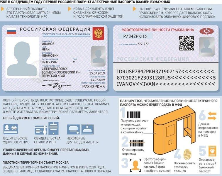 Проверить готовность загранпаспорта московская область балашиха